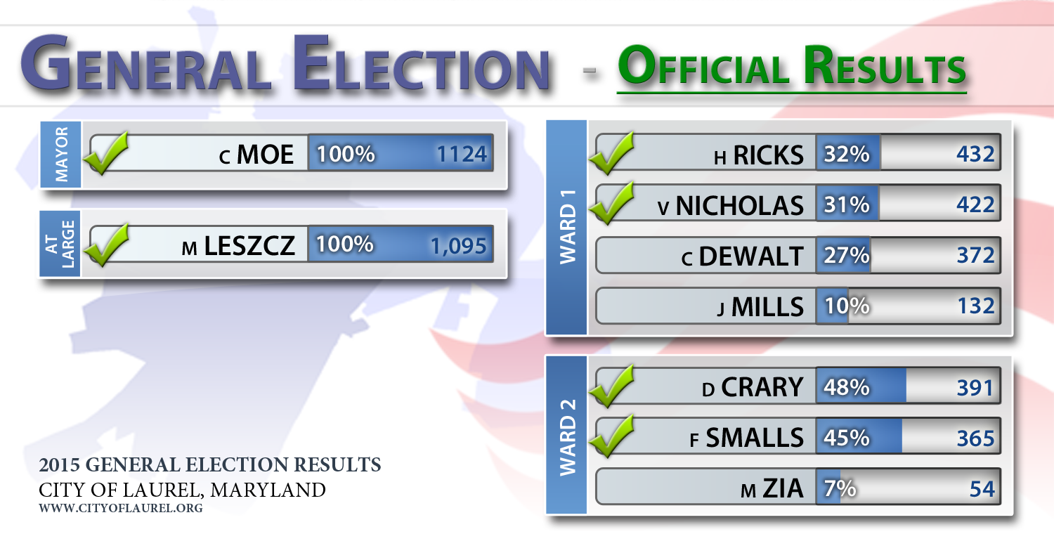 2015 General Election Results